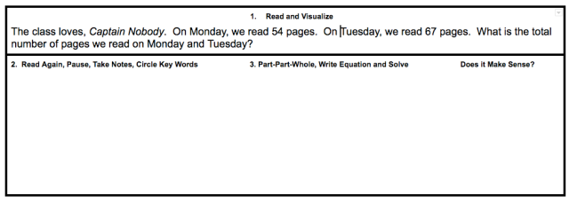 Example of simple addition word problem with steps learners use to help solve it correctly. A solid understanding and habit of using these steps will help when word problems become two-step problems and include addition, subtraction, multiplication, and/or division.