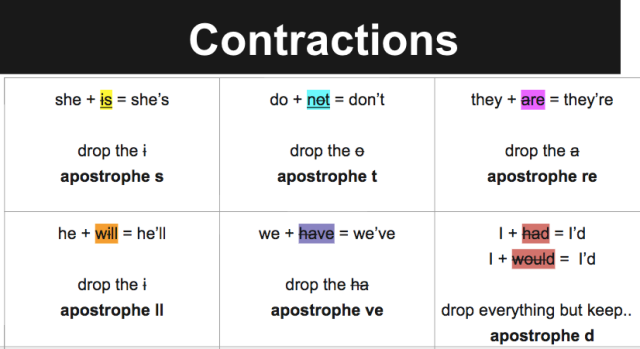 Examples of contractions being practiced.